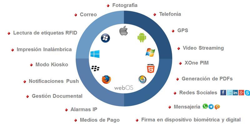 Xone-conoce-la-tecnologia-de-movilidad-para-el-desarrollo-de-aplicaciones-multiplataforma-app-android-ios-6