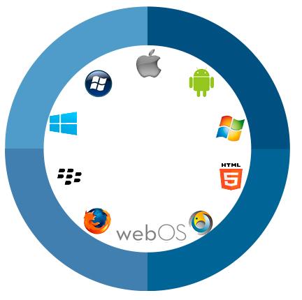 Xone-conoce-la-tecnologia-de-movilidad-para-el-desarrollo-de-aplicaciones-multiplataforma-app-android-ios-7